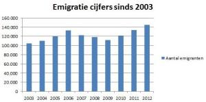 Emigratiecijfers afglopen 10 jaar