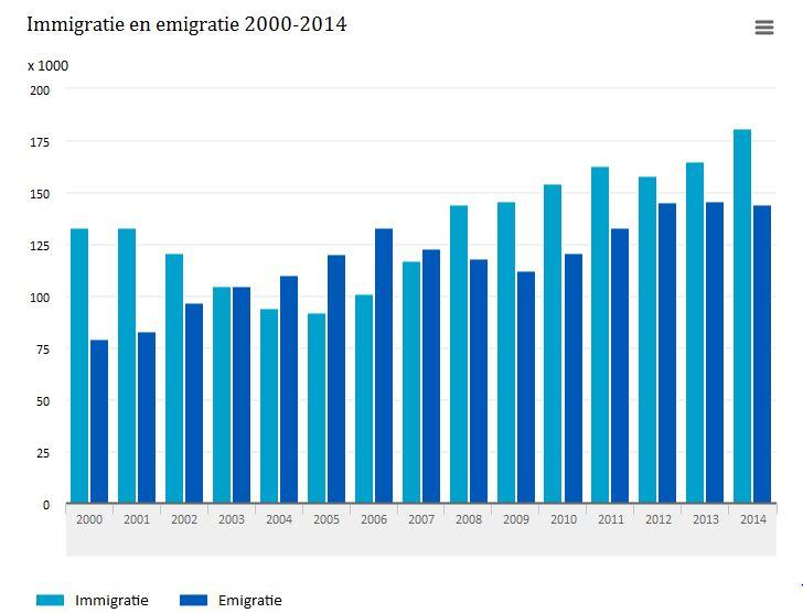 Aantal emigranten 2014