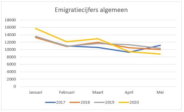 emigratiecijfers corona