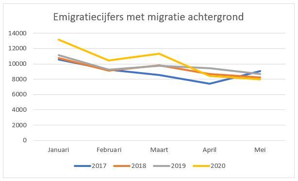 emigratiecijfers migratie achtergrond