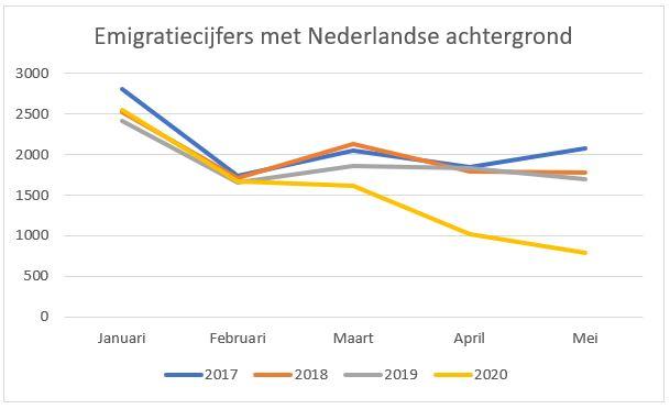 emigratiecijfers nederlandse achtergrond