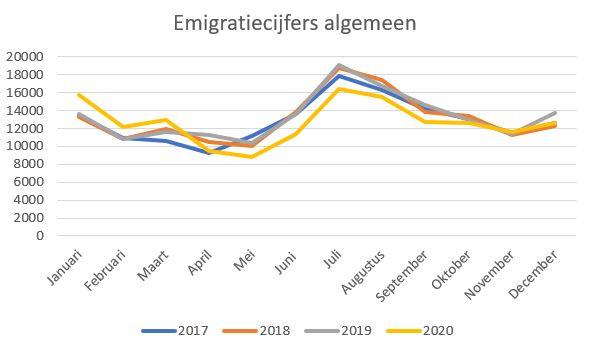emigratiecijfers 2020
