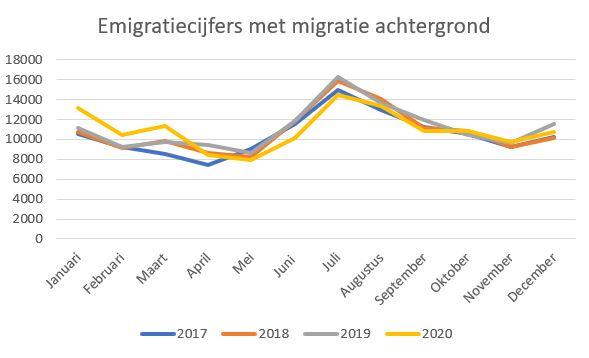 emigratiecijfers met een migratie achtergrond