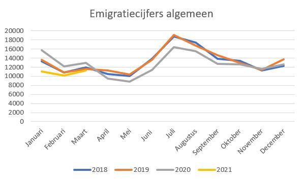 emigratiecijfers 1e kwartaal 2021