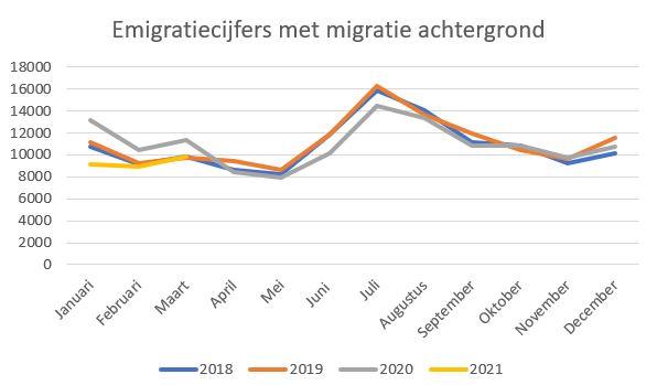 emigratiecijfers 1e kwartaal 2021 met migratie achtergrond