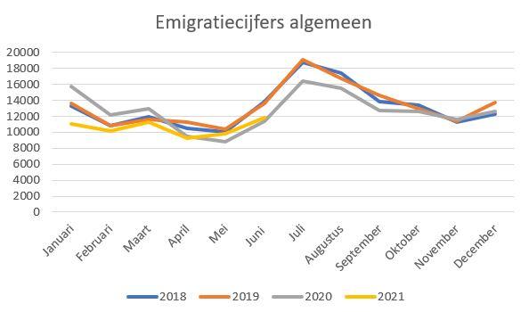 emigratiecijfers 1e halfjaar 2021