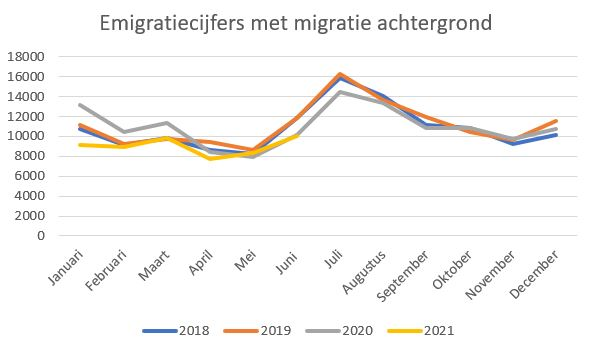 emigratiecijfers 1e half jaar 2021 migratie achtergrond